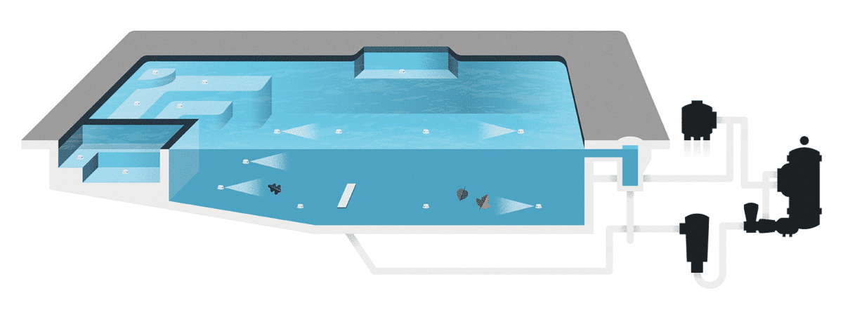 A diagram of how an in floor pool cleaner regulates the water flow through a pool
